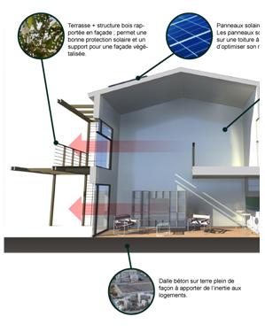 Habitat groupe, autopromotion, nouveau type de logement